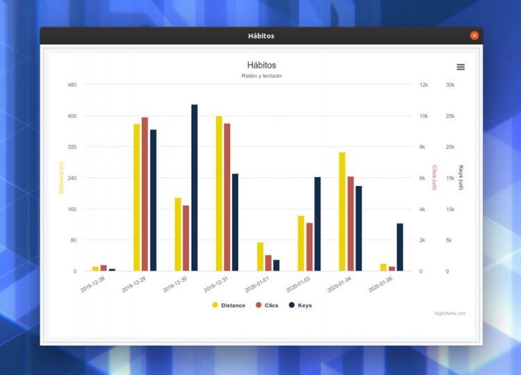 habits graph