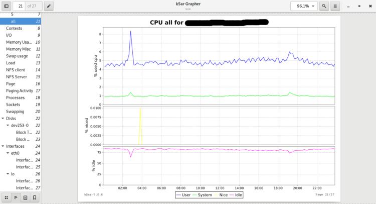 Page 4 - Memory Usage graph