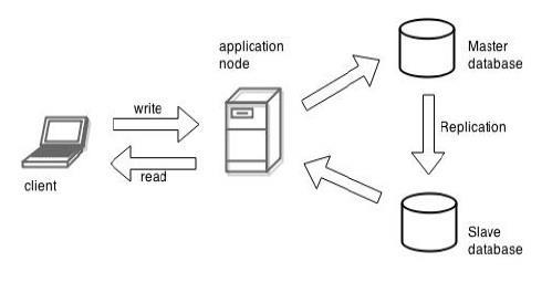 MySQL-Master-Slave-Replication